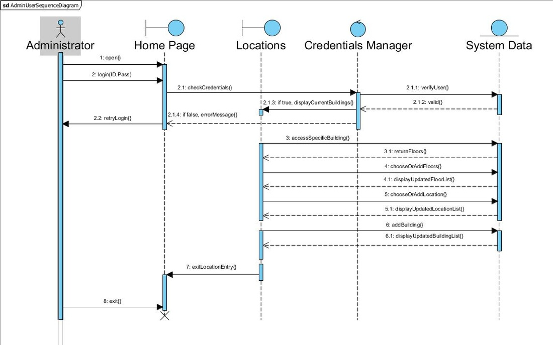 Software system design weeprojects example sequence diagram made for the project ccuart
